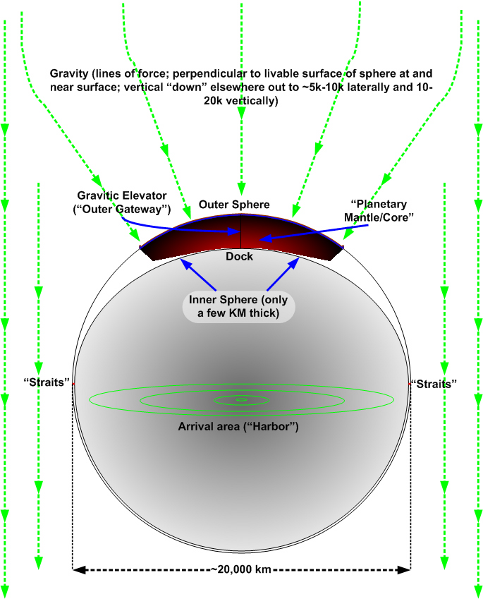 Celestial Sphere Diagram